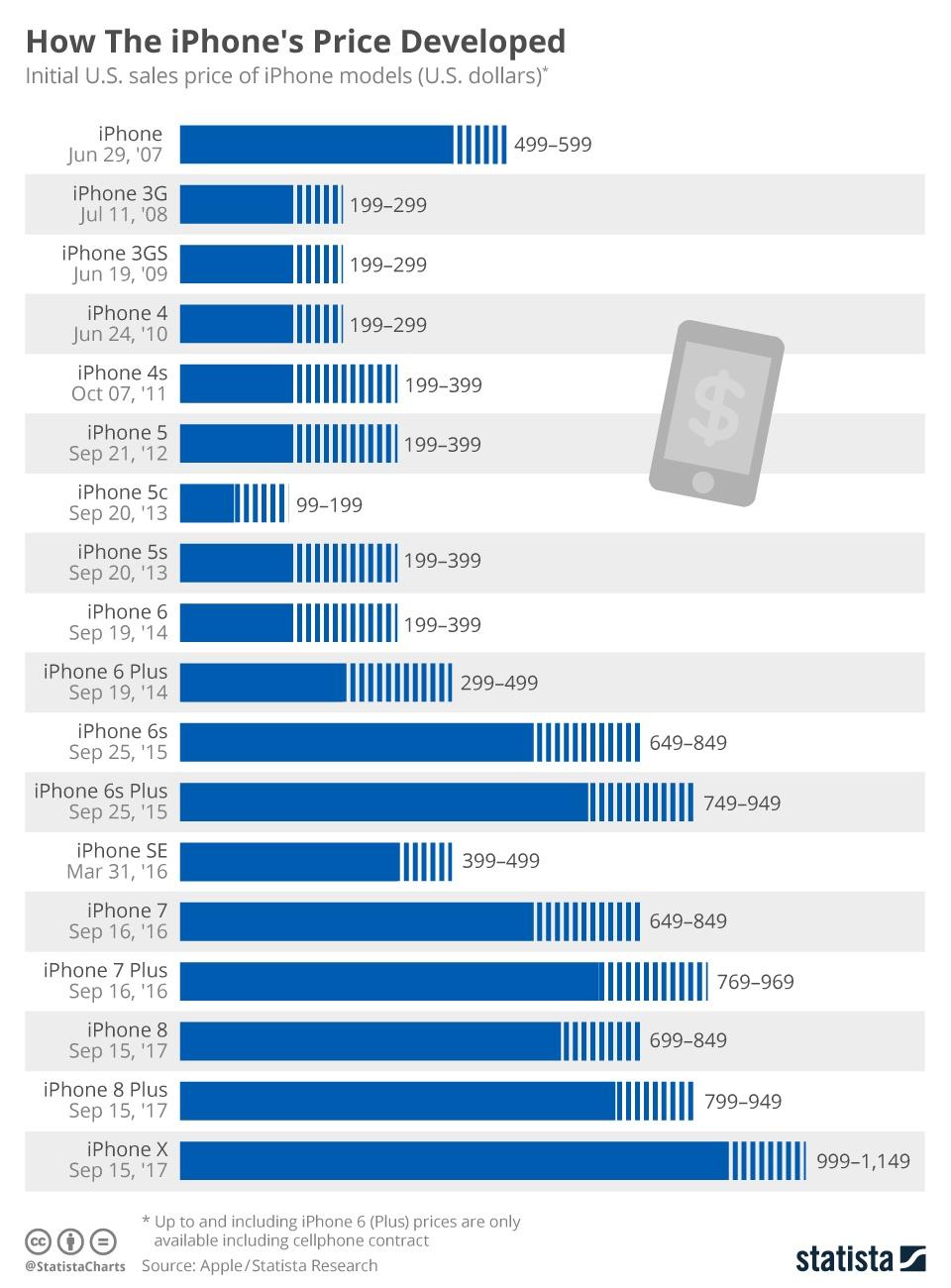 Куда расти смартфонам - 1