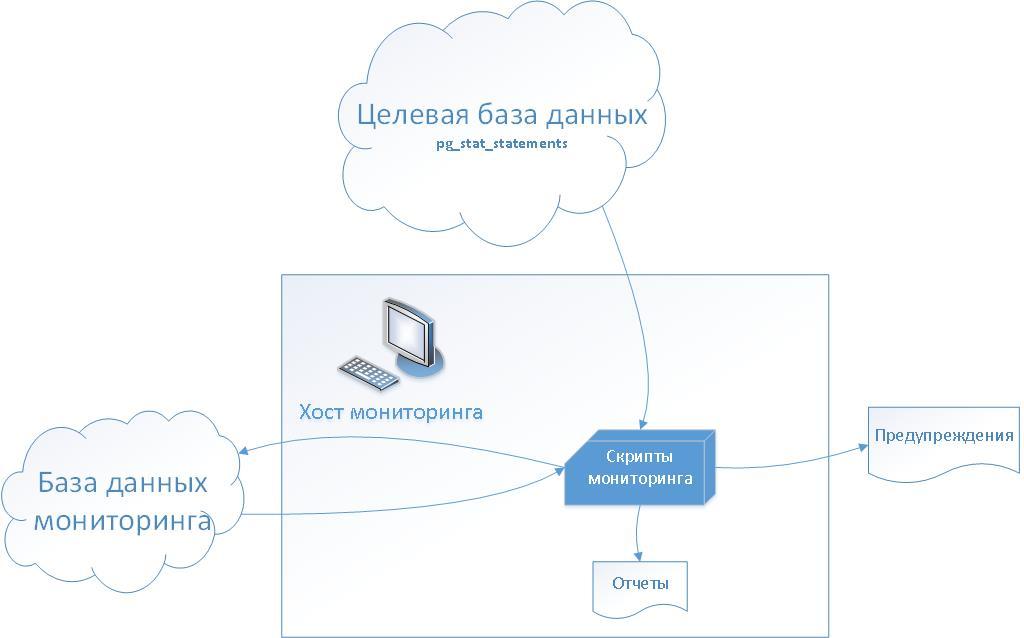 Синтез как один из методов улучшения производительности PostgreSQL - 5