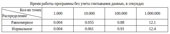 Алгоритм триангуляции Делоне методом заметающей прямой - 14