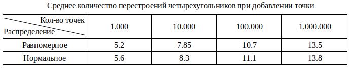 Алгоритм триангуляции Делоне методом заметающей прямой - 24