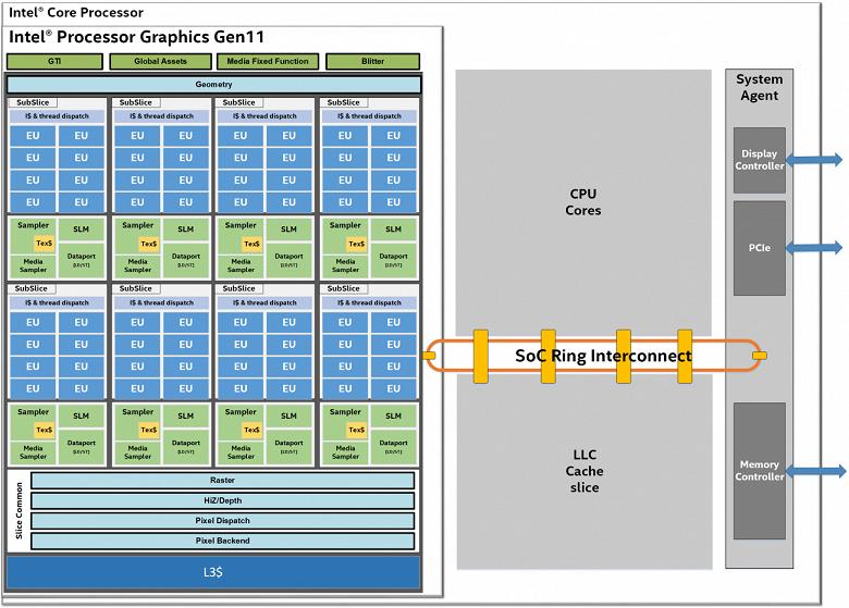 Новое интегрированное графическое ядро Intel Gen 11 — от 32 до 64 вычислительных блоков