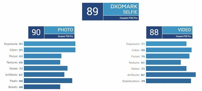 Huawei P30 Pro стал лучшим камерофоном по версии DxOMark, но в рейтинге видеовозможностей он уступил Huawei P20 Pro и Xiaomi Mi 9