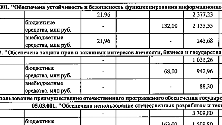Суверенный Рунет подорожал до ₽30 млрд - 1