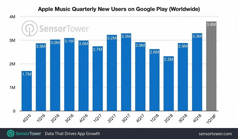 Apple Music для Android уже установили 40 млн раз. Россия — на пятом месте ко количеству установок