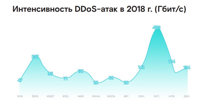 Game over: аналитики сообщают о росте числа DDoS-атак на игровой сегмент - 2