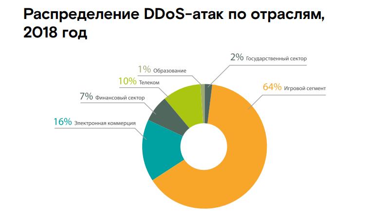 Game over: аналитики сообщают о росте числа DDoS-атак на игровой сегмент - 3