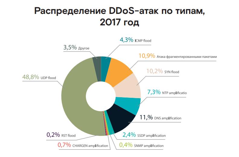 Game over: аналитики сообщают о росте числа DDoS-атак на игровой сегмент - 5