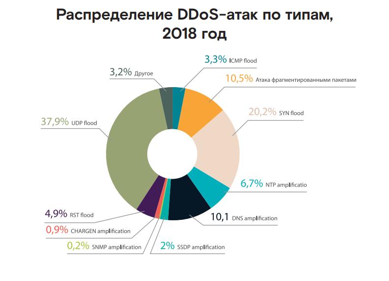Game over: аналитики сообщают о росте числа DDoS-атак на игровой сегмент - 6