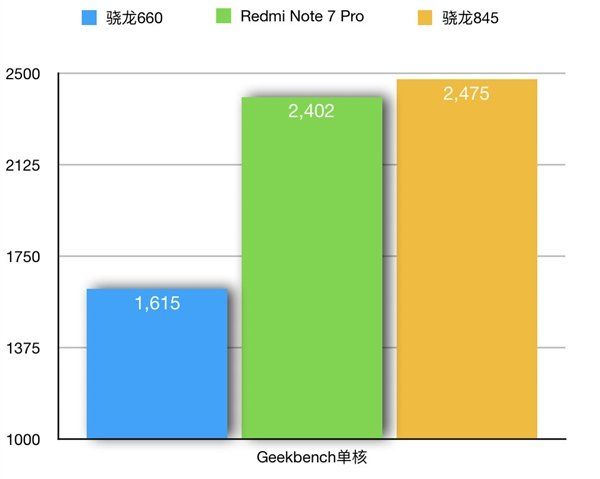 Действительно быстро. Redmi Note 7 Pro показал убедительные результаты в тестах