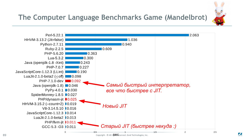 Как мы сделали PHP 7 в два раза быстрее PHP 5. Часть 2: оптимизация байт-кода в PHP 7.1 - 1
