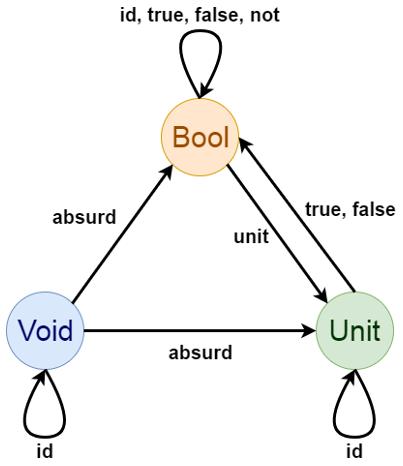 Монады с точки зрения программистов (и немного теории категорий) - 3