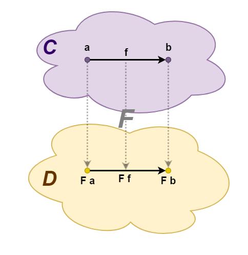 Монады с точки зрения программистов (и немного теории категорий) - 4