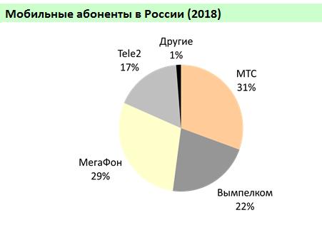 Проникновение сотовой связи в Москве достигло 249% - 3