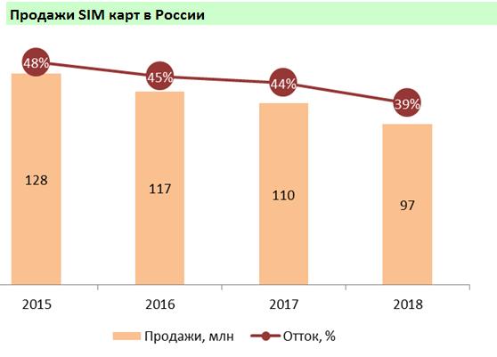 Проникновение сотовой связи в Москве достигло 249% - 1