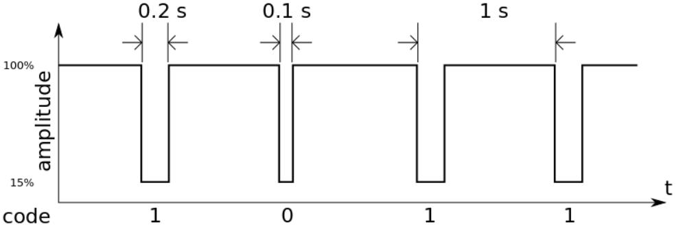 DCF77: как работает система передачи сигналов точного времени? - 8