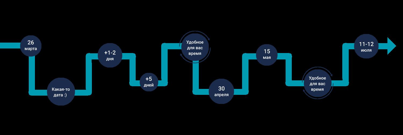 Основоположники теории распределенных систем в объятьях гидры - 4