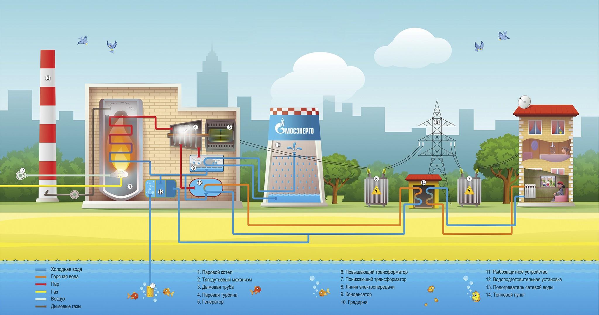 Паровые турбины: как горячий пар превращается в электричество - 2