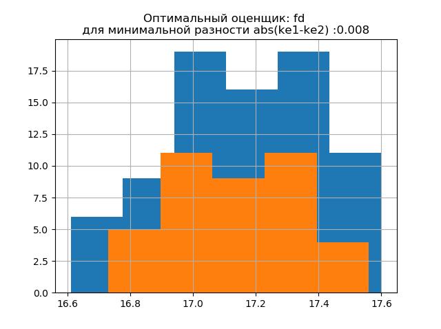 Снижение объёма выборки экспериментальных данных без потери информации - 13