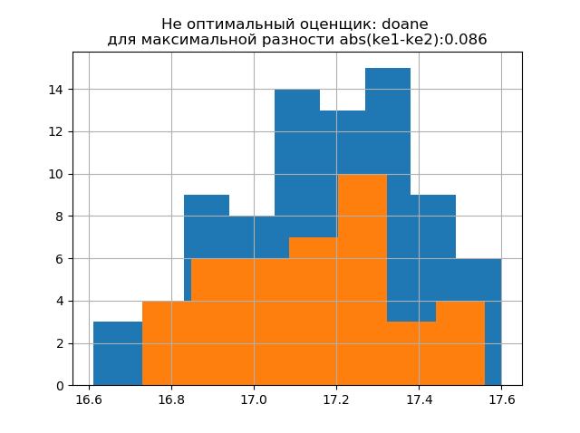 Снижение объёма выборки экспериментальных данных без потери информации - 14