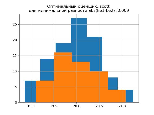 Снижение объёма выборки экспериментальных данных без потери информации - 15