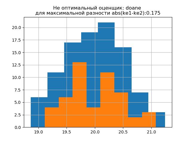 Снижение объёма выборки экспериментальных данных без потери информации - 16