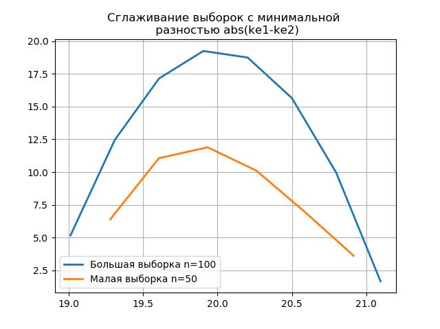 Снижение объёма выборки экспериментальных данных без потери информации - 17