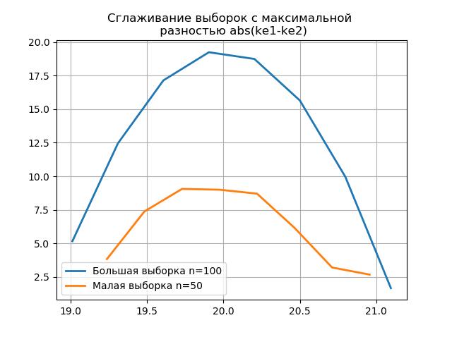 Снижение объёма выборки экспериментальных данных без потери информации - 18