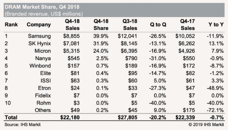 IHS: рынок DRAM сократится на 22 % в 2019 году