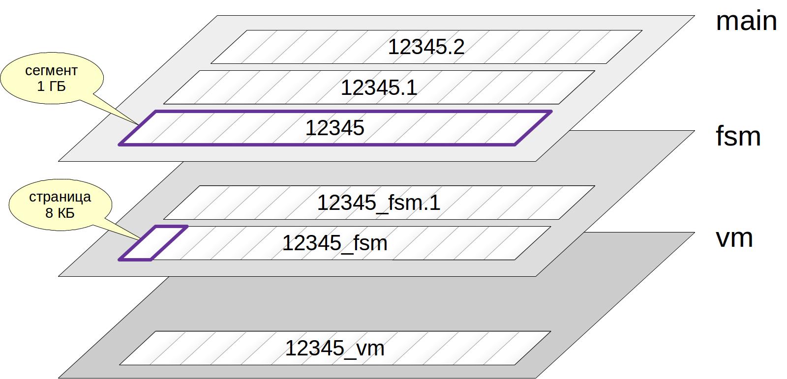 MVCC-2. Слои, файлы, страницы - 1