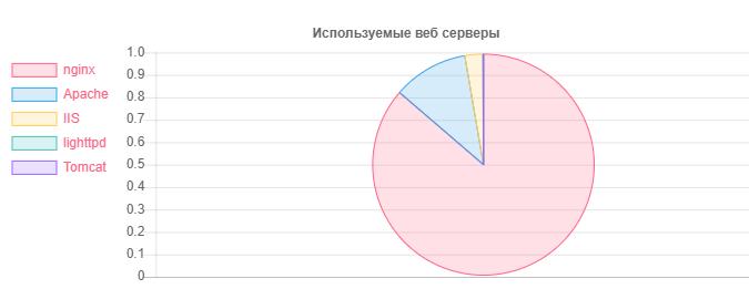 Как я НЕ просканировал Белорусский интернет - 10
