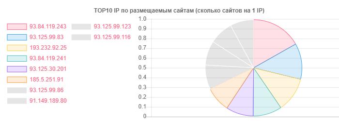 Как я НЕ просканировал Белорусский интернет - 11