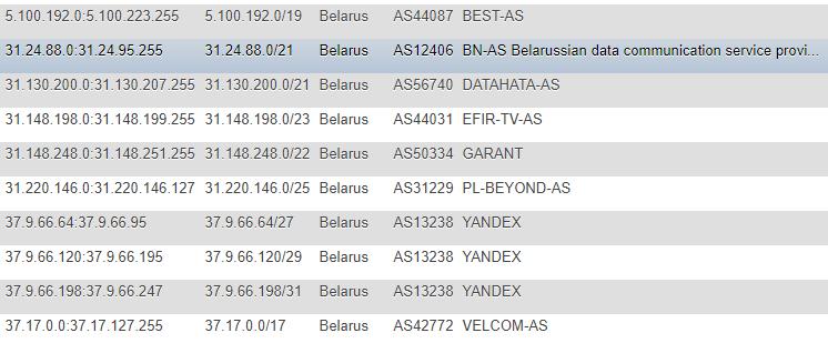 Как я НЕ просканировал Белорусский интернет - 2