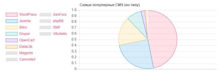Как я НЕ просканировал Белорусский интернет - 8