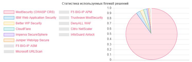 Как я НЕ просканировал Белорусский интернет - 9