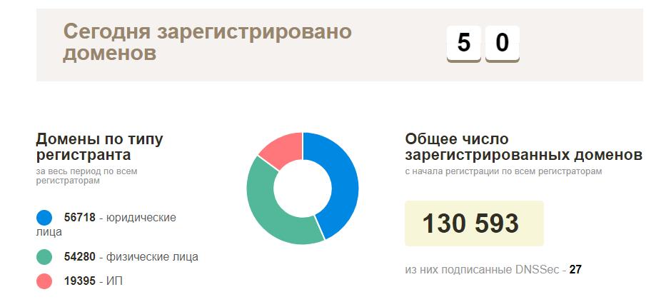 Как я НЕ просканировал Белорусский интернет - 1