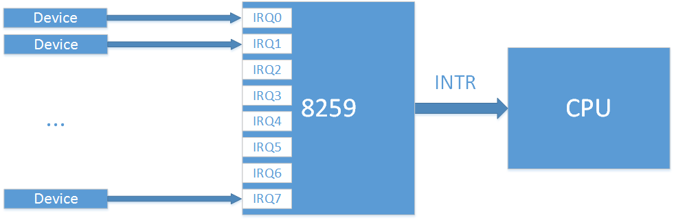 External Interrupts in the x86 system. Part 1. Interrupt controller evolution - 2