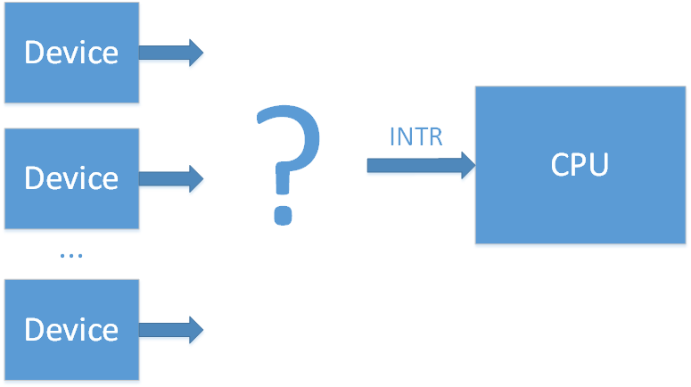 External Interrupts in the x86 system. Part 1. Interrupt controller evolution - 1