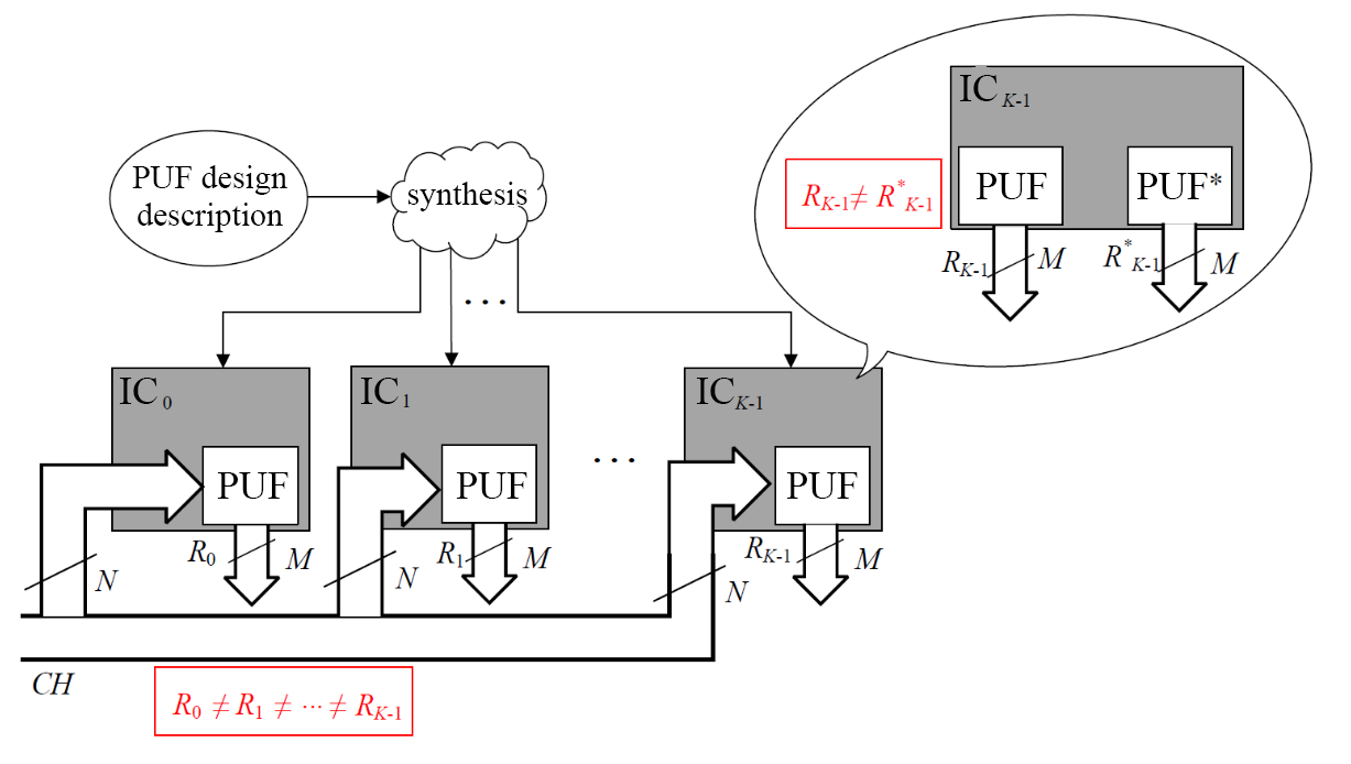 Physical unclonable functions: protection for electronics against illegal copying - 3