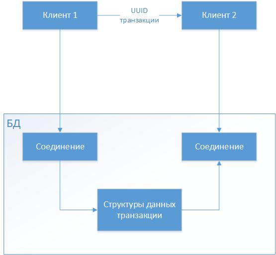 "Архитектурный шаблон ""Macro Shared Transactions for Microservices"" - 2"