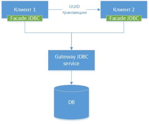 "Архитектурный шаблон ""Macro Shared Transactions for Microservices"" - 3"