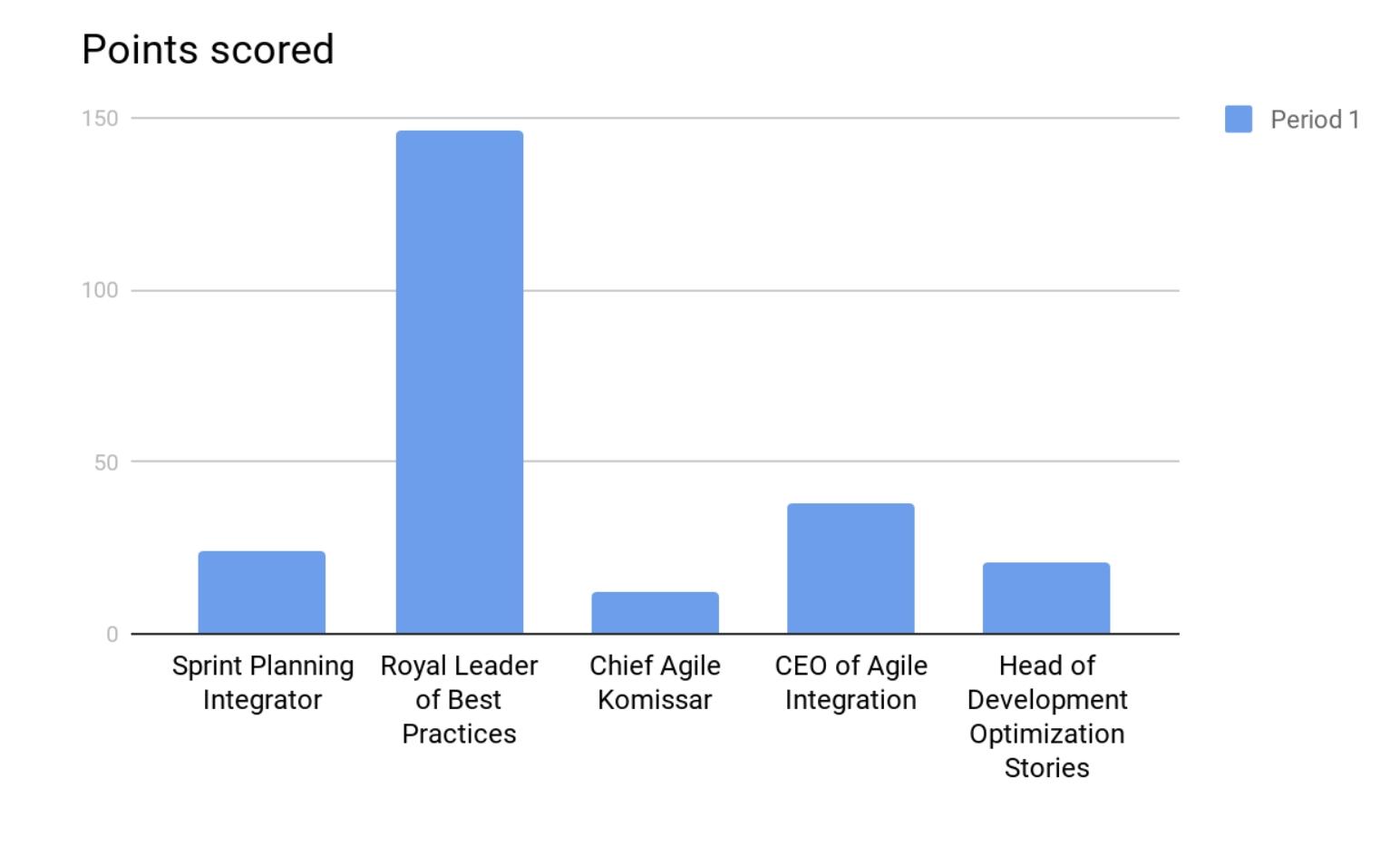 Сказ про успех или Как мы уволили всех разработчиков или Король прогибания - 2