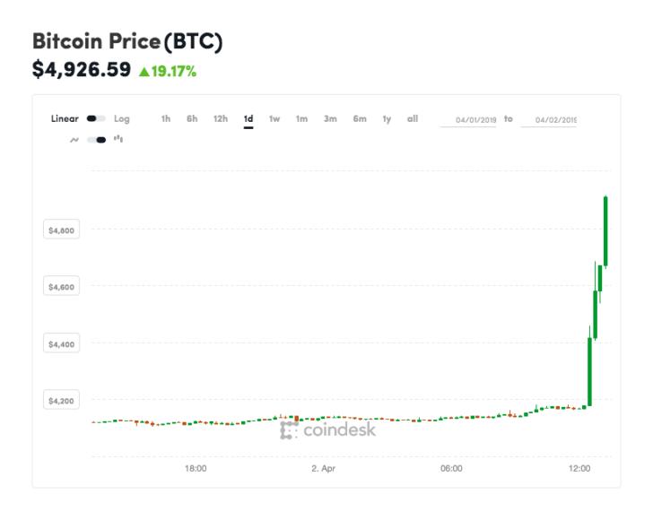 Курс Bitcoin неожиданно вырос на 20%, почти достигнув отметки в 5000 долларов