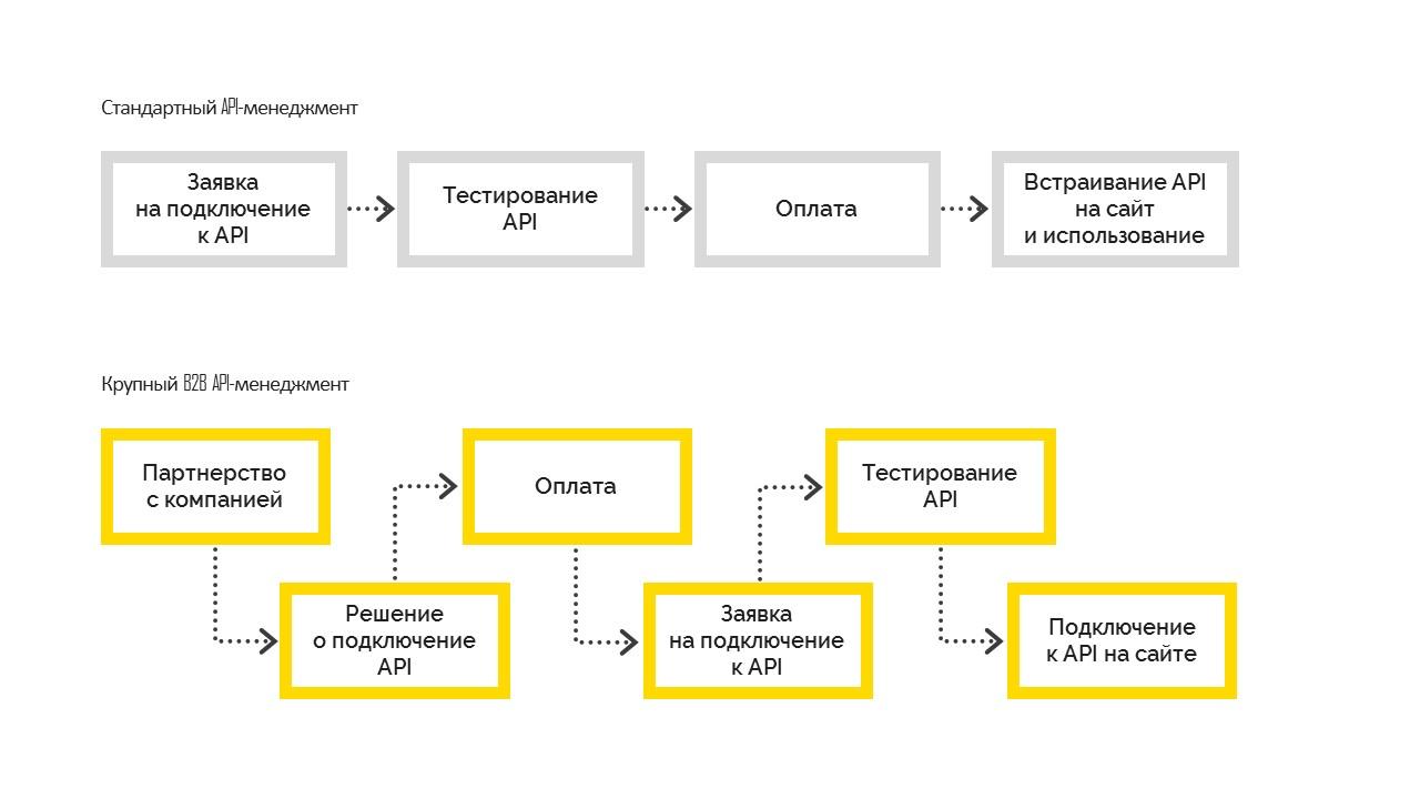 Наш опыт создания API Gateway - 2