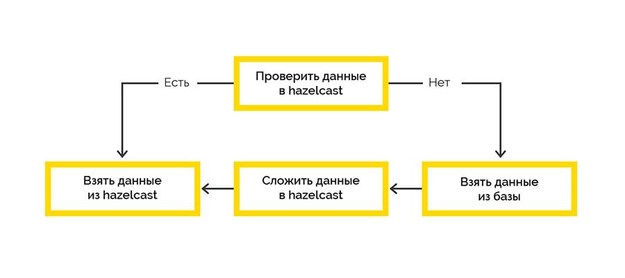 Наш опыт создания API Gateway - 4