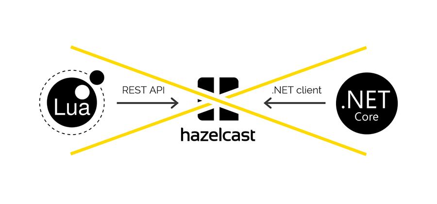 Наш опыт создания API Gateway - 5