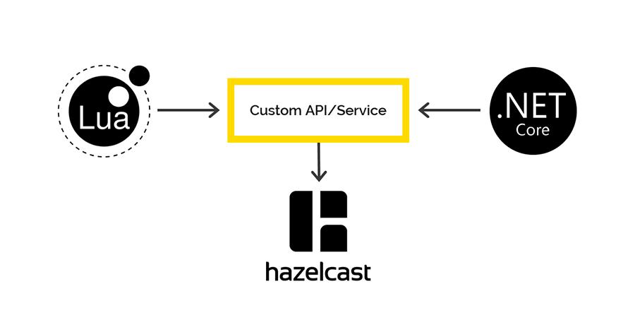 Наш опыт создания API Gateway - 6