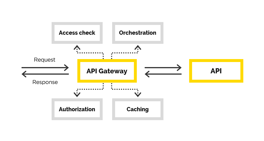 Наш опыт создания API Gateway - 1