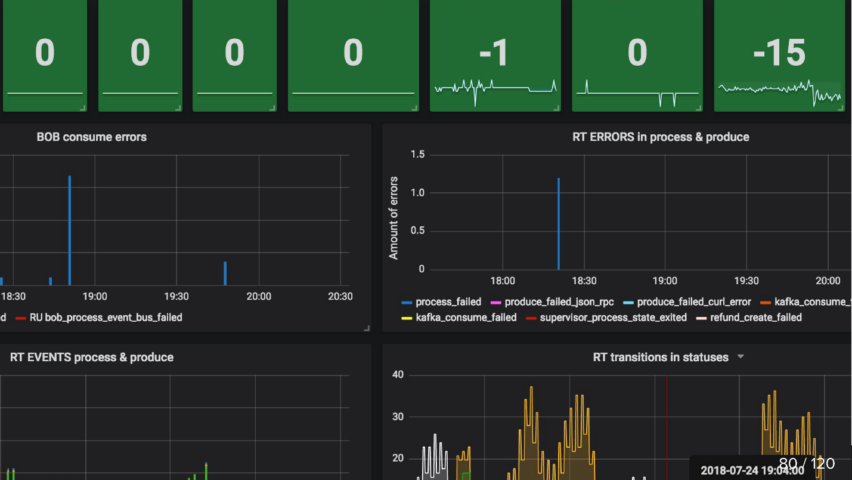 Опыт разработки сервиса Refund Tool с асинхронным API на Kafka - 14