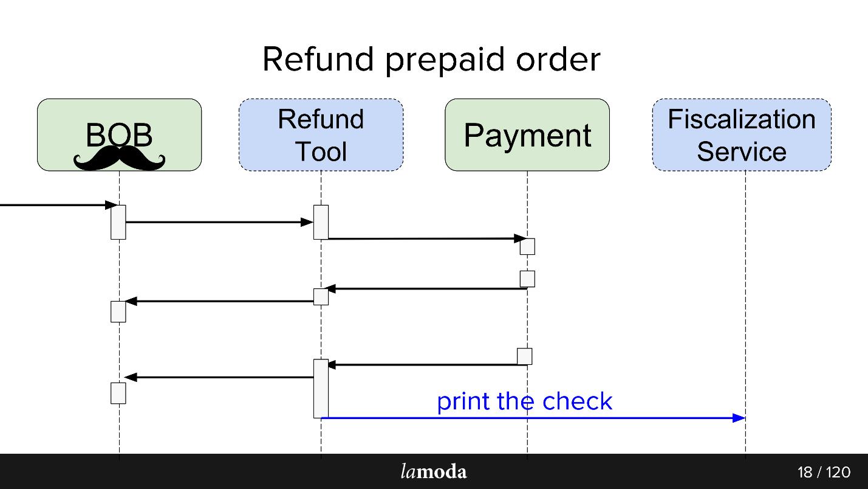 Опыт разработки сервиса Refund Tool с асинхронным API на Kafka - 5
