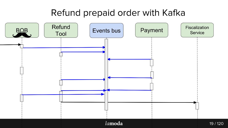 Опыт разработки сервиса Refund Tool с асинхронным API на Kafka - 6